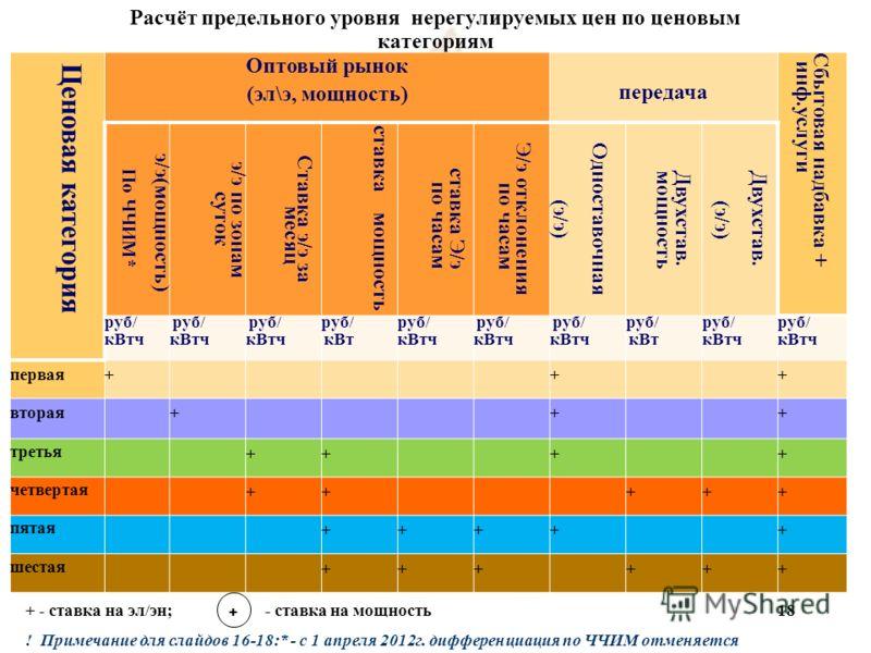 Расчёт предельного уровня нерегулируемых цен по ценовым категориям + - ставка на эл/эн; - ставка на мощность ! Примечание для слайдов 16-18:* - c 1 апреля 2012г. дифференциация по ЧЧИМ отменяется 18 Ценовая категория Оптовый рынок (эл\э, мощность) пе