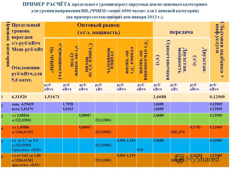 ПРИМЕР РАСЧЁТА предельного уровня нерегулируемых цен по ценовым категориям для уровня напряжения ВН, (ЧЧИМ «менее 4500 часов» для 1 ценовой категории) (на примере составляющих цен января 2012 г.). 20 Ценовая категория Предельный уровень нерег.цен э/э