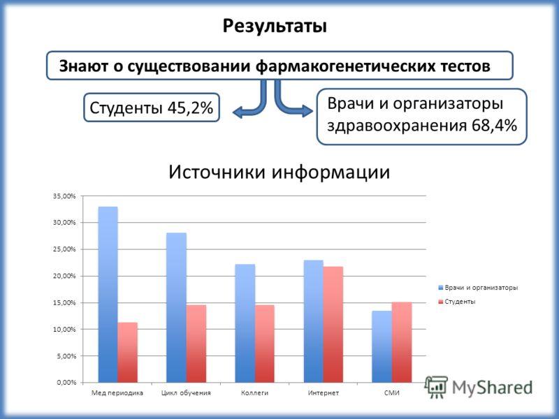 Студенты 45,2% Знают о существовании фармакогенетических тестов Источники информации Результаты Врачи и организаторы здравоохранения 68,4%