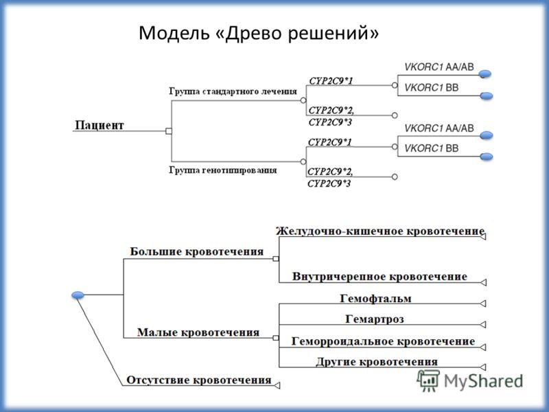 Модель «Древо решений»