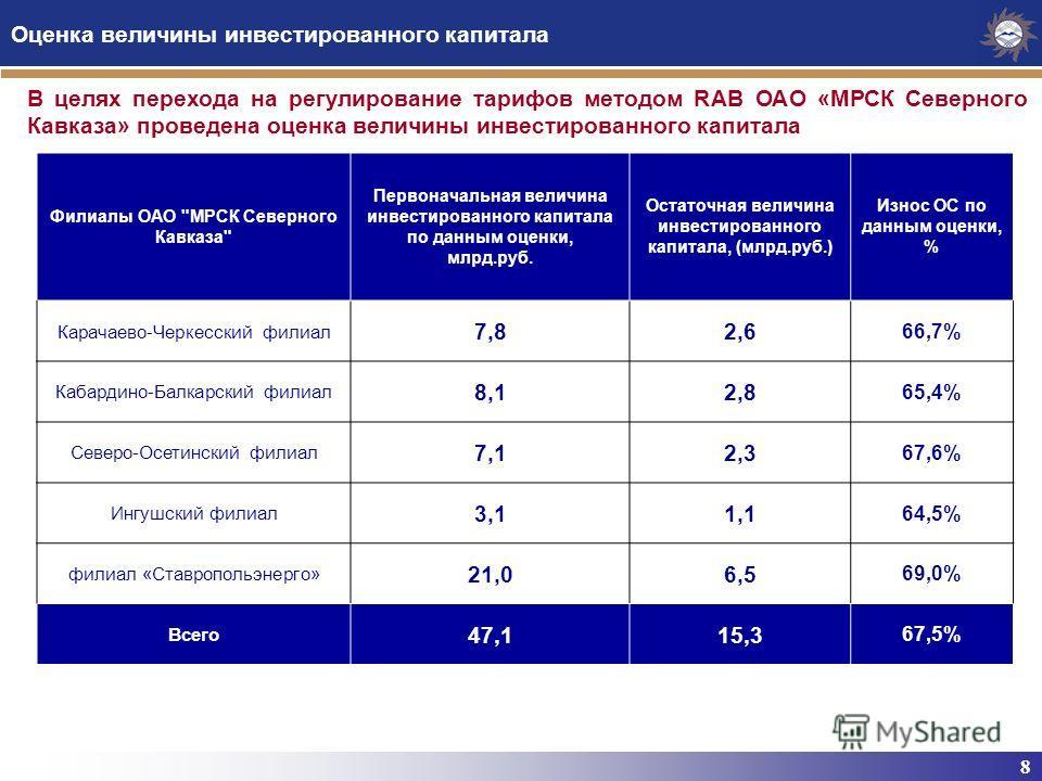 8 Оценка величины инвестированного капитала Филиалы ОАО