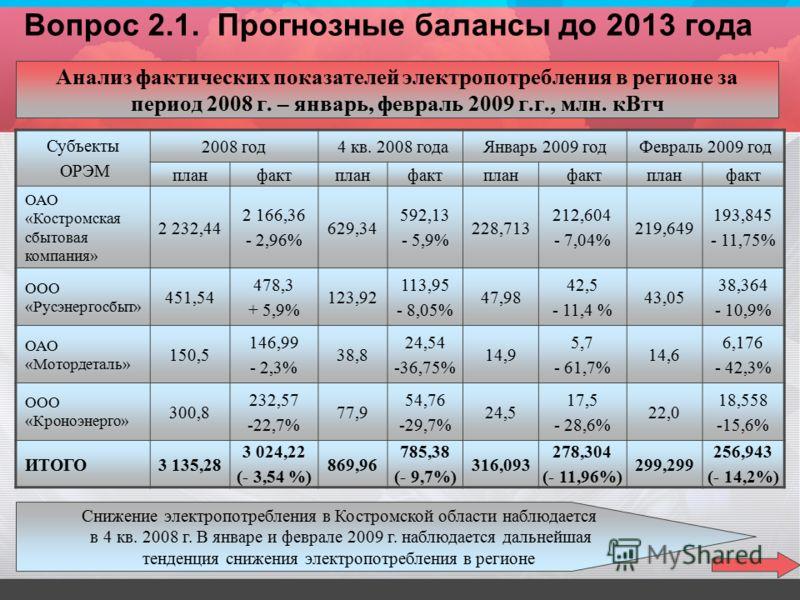 Анализ фактических показателей электропотребления в регионе за период 2008 г. – январь, февраль 2009 г.г., млн. кВтч Субъекты ОРЭМ 2008 год 4 кв. 2008 годаЯнварь 2009 годФевраль 2009 год планфактпланфактплан фактпланфакт ОАО «Костромская сбытовая ком