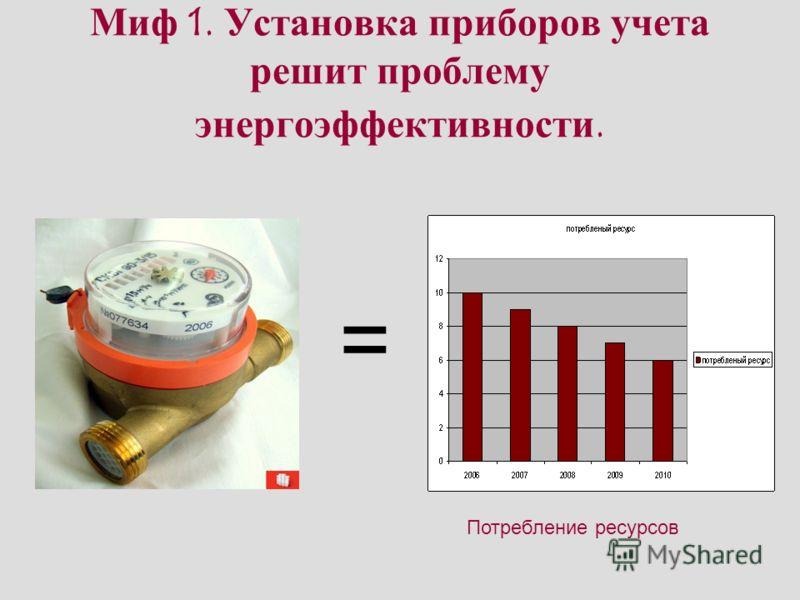 Миф 1. Установка приборов учета решит проблему энергоэффективности. = Потребление ресурсов