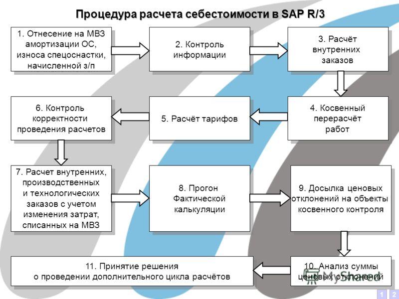 Процедура расчета себестоимости в SAP R/3 2. Контроль информации 2. Контроль информации 3. Расчёт внутренних заказов 3. Расчёт внутренних заказов 4. Косвенный перерасчёт работ 4. Косвенный перерасчёт работ 5. Расчёт тарифов 6. Контроль корректности п