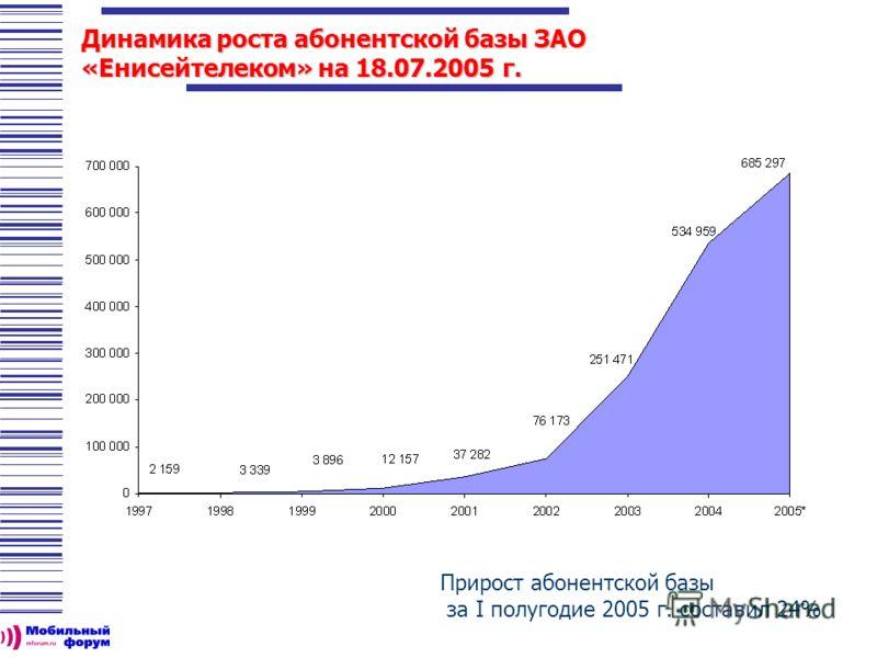 Динамика роста абонентской базы ЗАО «Енисейтелеком» на 18.07.2005 г. Прирост абонентской базы за I полугодие 2005 г. составил 24%