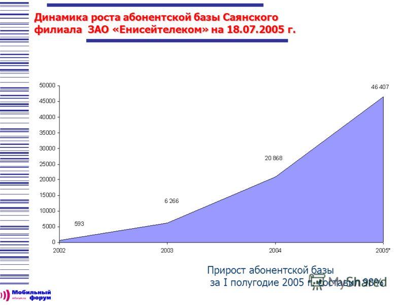 Прирост абонентской базы за I полугодие 2005 г. составил 98% Динамика роста абонентской базы Саянского филиала ЗАО «Енисейтелеком» на 18.07.2005 г.