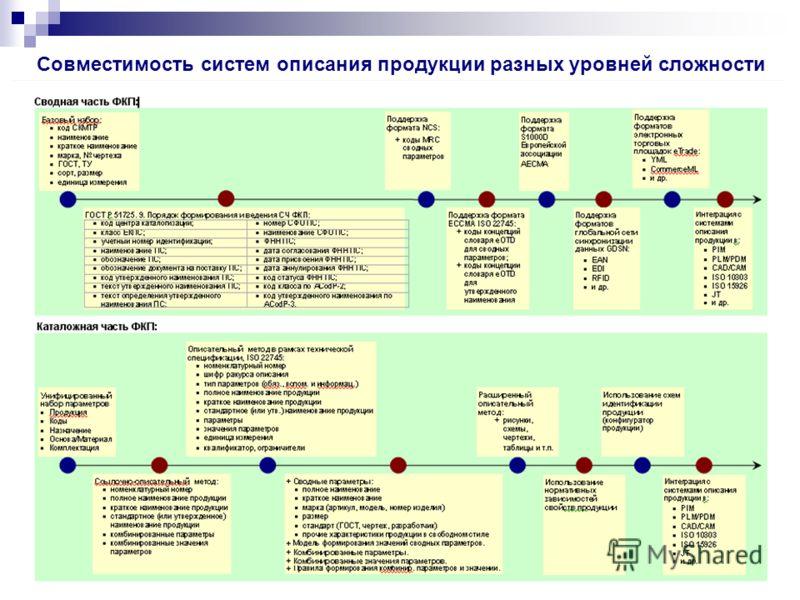 Совместимость систем описания продукции разных уровней сложности
