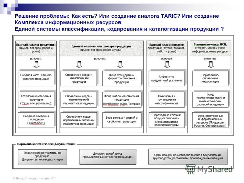 Решение проблемы: Как есть? Или создание аналога TARIC? Или создание Комплекса информационных ресурсов Единой системы классификации, кодирования и каталогизации продукции ?