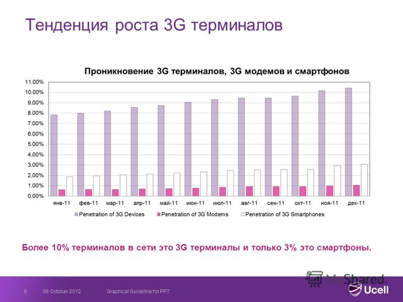 Тенденция роста 3G терминалов 23 August 2012Graphical Guideline for PPT9 Более 10% терминалов в сети это 3G терминалы и только 3% это смартфоны.