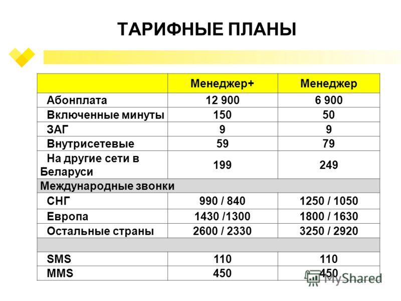 ТАРИФНЫЕ ПЛАНЫ Менеджер+Менеджер Абонплата12 9006 900 Включенные минуты15050 ЗАГ99 Внутрисетевые5979 На другие сети в Беларуси 199249 Международные звонки СНГ990 / 8401250 / 1050 Европа1430 /13001800 / 1630 Остальные страны2600 / 23303250 / 2920 SMS1