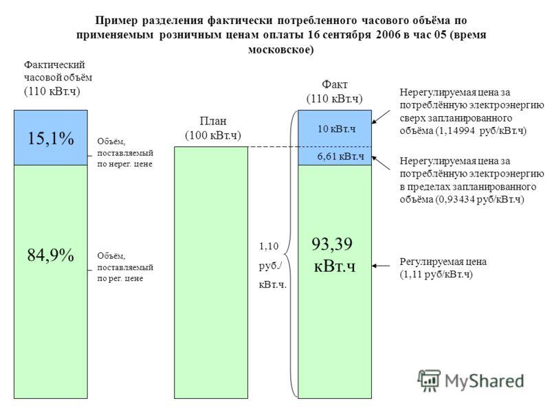 План (100 кВт.ч) 93,39 кВт.ч Факт (110 кВт.ч) Нерегулируемая цена за потреблённую электроэнергию в пределах запланированного объёма (0,93434 руб/кВт.ч) Нерегулируемая цена за потреблённую электроэнергию сверх запланированного объёма (1,14994 руб/кВт.