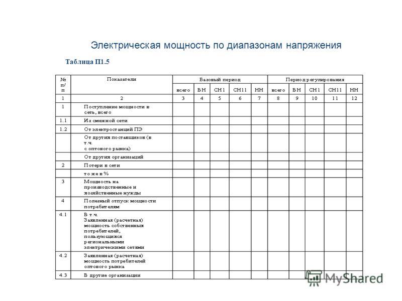 Электрическая мощность по диапазонам напряжения Таблица П1.5 11