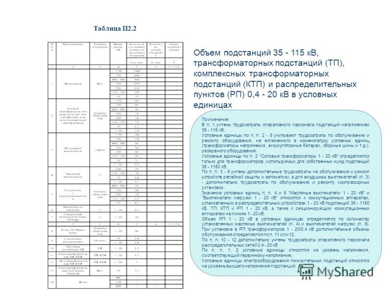 Объем подстанций 35 - 115 кВ, трансформаторных подстанций (ТП), комплексных трансформаторных подстанций (КТП) и распределительных пунктов (РП) 0,4 - 20 кВ в условных единицах Таблица П2.2 Примечание: В п. 1 учтены трудозатраты оперативного персонала