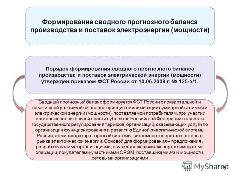 Формирование сводного прогнозного баланса производства и поставок электроэнергии (мощности) Сводный прогнозный баланс формируется ФСТ России с поквартальной и помесячной разбивкой на основе принципа минимизации суммарной стоимости электрической энерг