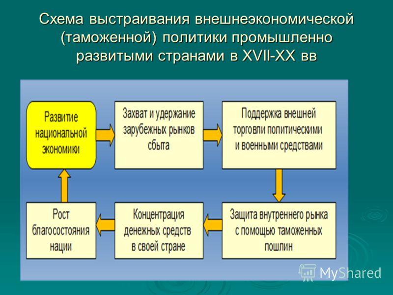 Схема выстраивания внешнеэкономической (таможенной) политики промышленно развитыми странами в XVII-XX вв