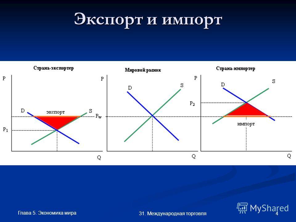 Глава 5. Экономика мира 4 31. Международная торговля Экспорт и импорт