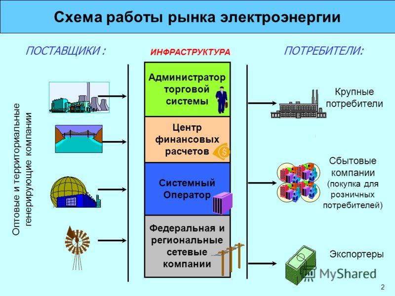 2 Схема работы рынка