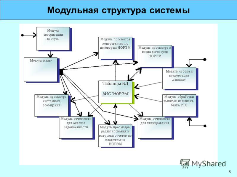 8 Модульная структура системы