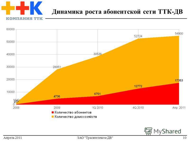 Апрель 2011ЗАО Траснтелеком-ДВ10 Динамика роста абонентской сети ТТК-ДВ