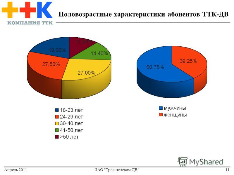 Апрель 2011ЗАО Траснтелеком-ДВ11 Половозрастные характеристики абонентов ТТК-ДВ