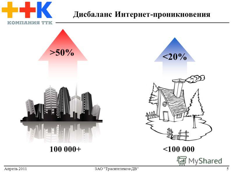 Апрель 2011ЗАО Траснтелеком-ДВ5 Дисбаланс Интернет-проникновения >50% 100 000+
