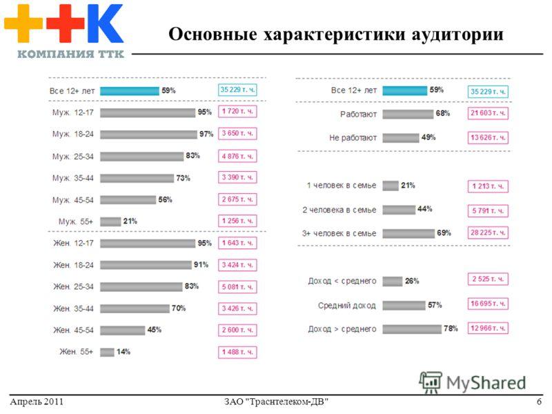 Апрель 2011ЗАО Траснтелеком-ДВ6 Основные характеристики аудитории