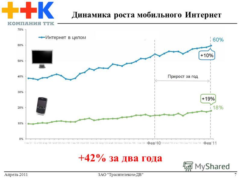 Апрель 2011ЗАО Траснтелеком-ДВ7 Динамика роста мобильного Интернет +42% за два года