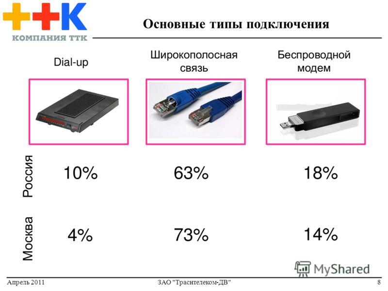 Апрель 2011ЗАО Траснтелеком-ДВ8 Основные типы подключения