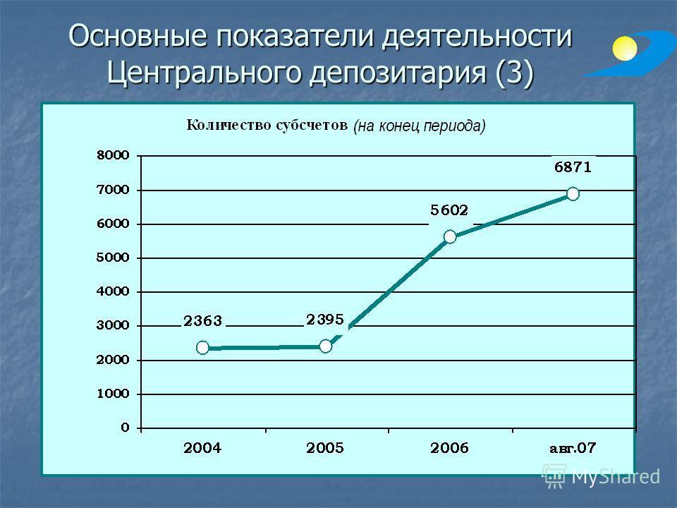 Основные показатели деятельности Центрального депозитария (3)