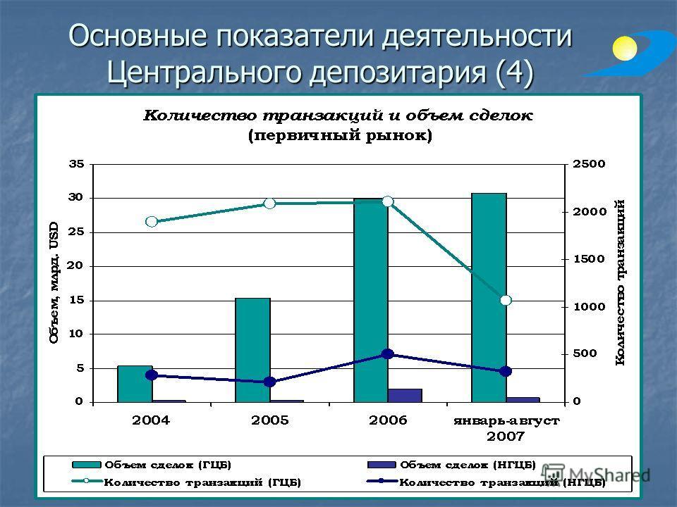 Основные показатели деятельности Центрального депозитария (4)
