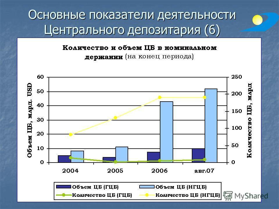 Основные показатели деятельности Центрального депозитария (6)
