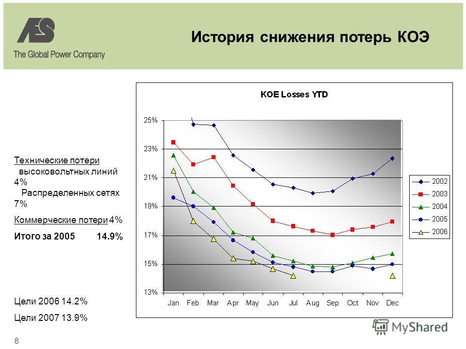 8 История снижения потерь КОЭ Технические потери высоковольтных линий 4% Распределенных сетях 7% Коммерческие потери 4% Итого за 2005 14.9% Цели 2006 14.2% Цели 2007 13.9%