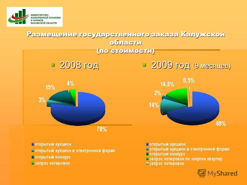 Размещение государственного заказа Калужской области (по стоимости) 2008 год 2008 год 2009 год (9 месяцев) 2009 год (9 месяцев)
