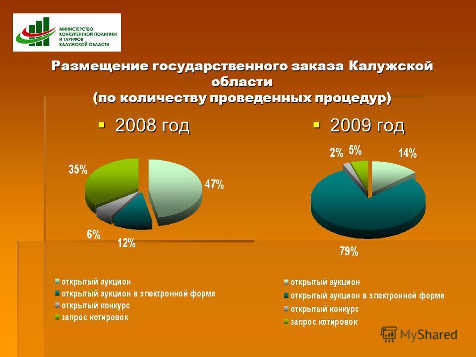 Размещение государственного заказа Калужской области (по количеству проведенных процедур) 2008 год 2008 год 2009 год 2009 год