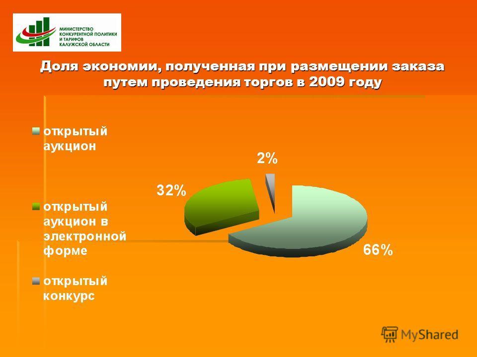 Доля экономии, полученная при размещении заказа путем проведения торгов в 2009 году