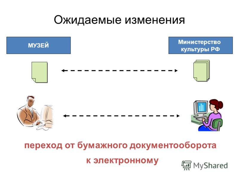 переход от бумажного документооборота к электронному МУЗЕЙ Министерство культуры РФ