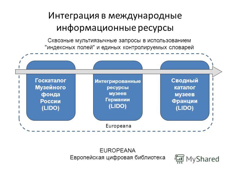 Интеграция в международные информационные ресурсы Госкаталог Музейного фонда России (LIDO) Интегрированные ресурсы музеев Германии (LIDO) Сводный каталог музеев Франции (LIDO) EUROPEANA Европейская цифровая библиотека Сквозные мультиязычные запросы в