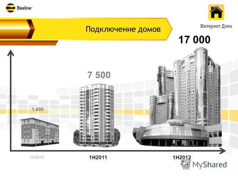 7 500 1H2011 1H2010 1 400 17 000 1H2012 Подключение домов