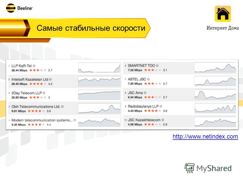 Самые стабильные скорости http://www.netindex.com