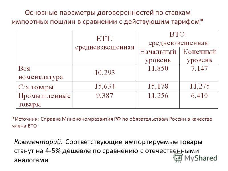 Основные параметры договоренностей по ставкам импортных пошлин в сравнении с действующим тарифом* Комментарий: Соответствующие импортируемые товары станут на 4-5% дешевле по сравнению с отечественными аналогами *Источник: Справка Минэкономразвития РФ