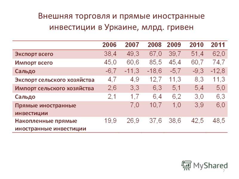 Внешняя торговля и прямые иностранные инвестиции в Уркаине, млрд. гривен 7