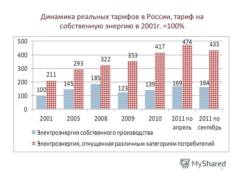 Динамика реальных тарифов в России, тариф на собственную энергию в 2001г. =100% 9