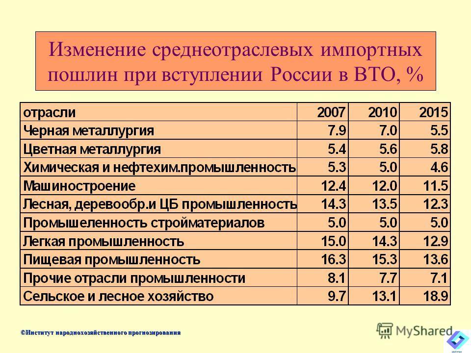 Изменение среднеотраслевых импортных пошлин при вступлении России в ВТО, % ©Институт народнохозяйственного прогнозирования