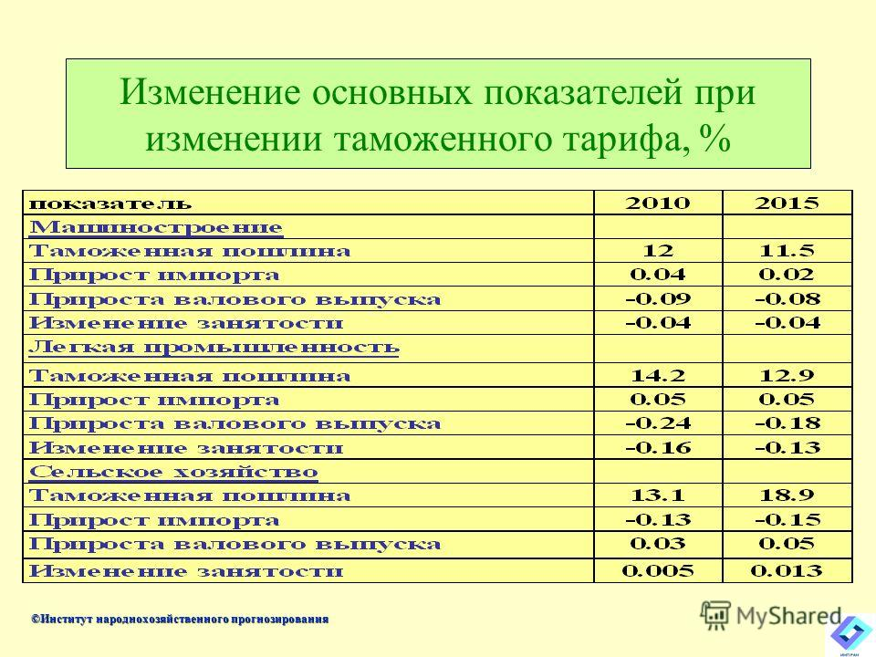 Изменение основных показателей при изменении таможенного тарифа, % ©Институт народнохозяйственного прогнозирования