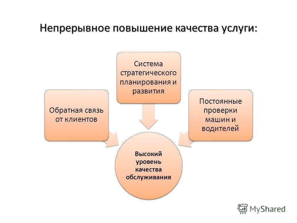 Непрерывное повышение качества услуги: Высокий уровень качества обслуживания Обратная связь от клиентов Система стратегического планирования и развития Постоянные проверки машин и водителей