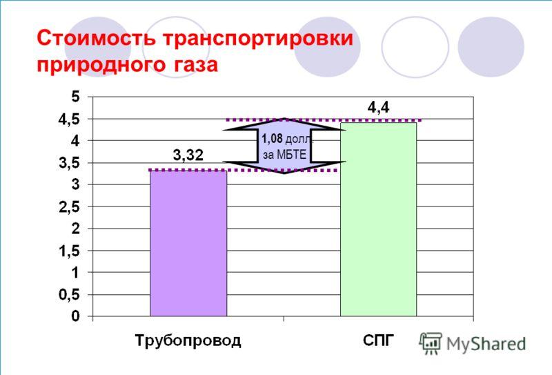 Стоимость транспортировки природного газа 1,08 долл. за МБТЕ