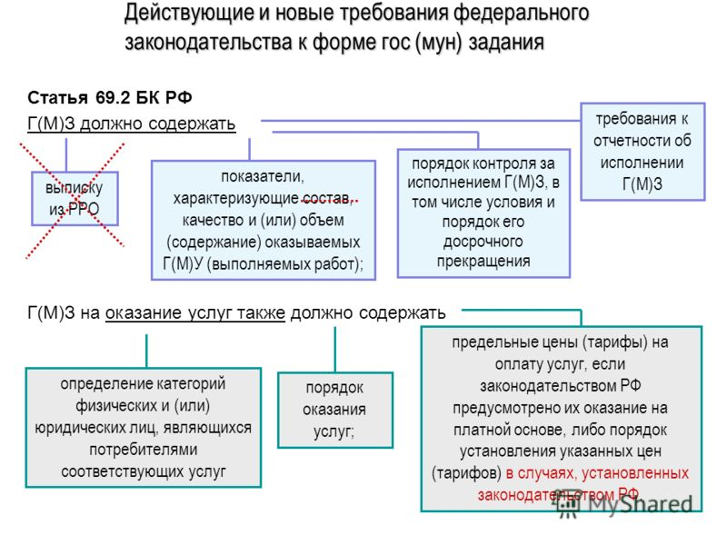Действующие и новые требования федерального законодательства к форме гос (мун) задания Статья 69.2 БК РФ Г(М)З должно содержать выписку из РРО показатели, характеризующие состав, качество и (или) объем (содержание) оказываемых Г(М)У (выполняемых рабо