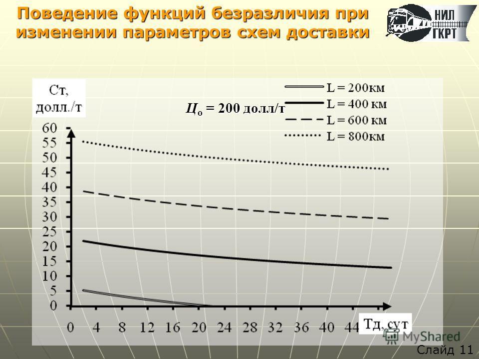 Ц о = 200 долл/т Поведение функций безразличия при изменении параметров схем доставки Слайд 11