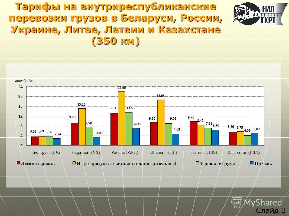 Тарифы на внутриреспубликанские перевозки грузов в Беларуси, России, Украине, Литве, Латвии и Казахстане (350 км) Слайд 3