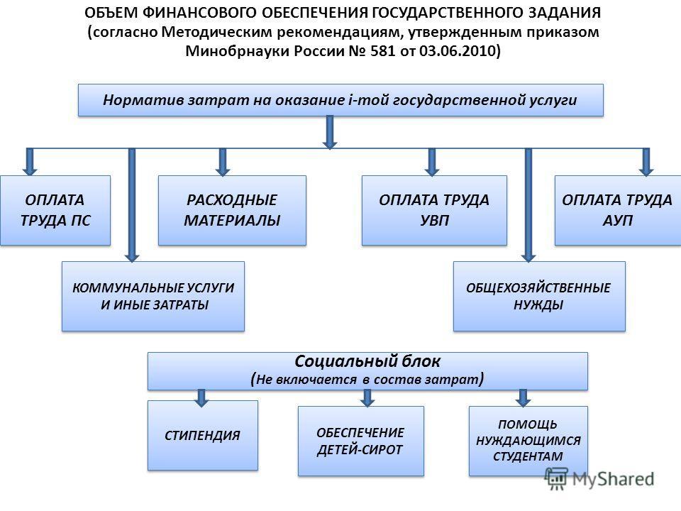 ОБЪЕМ ФИНАНСОВОГО ОБЕСПЕЧЕНИЯ ГОСУДАРСТВЕННОГО ЗАДАНИЯ (согласно Методическим рекомендациям, утвержденным приказом Минобрнауки России 581 от 03.06.2010) Норматив затрат на оказание i-той государственной услуги ОПЛАТА ТРУДА ПС ОПЛАТА ТРУДА УВП РАСХОДН